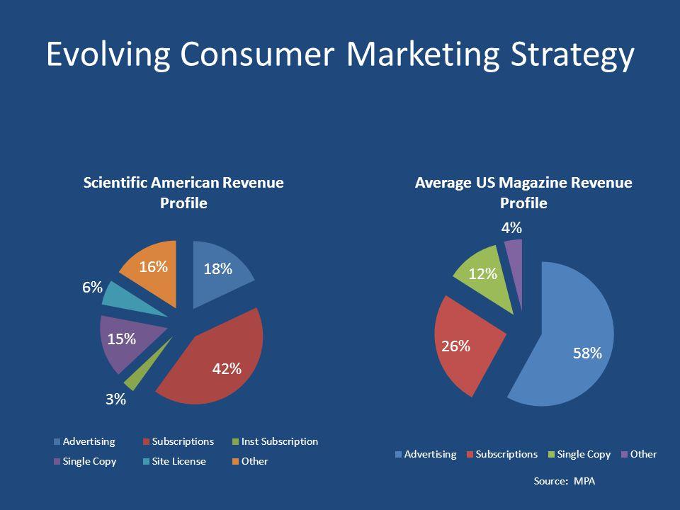Evolving Consumer Marketing Strategy Source: MPA