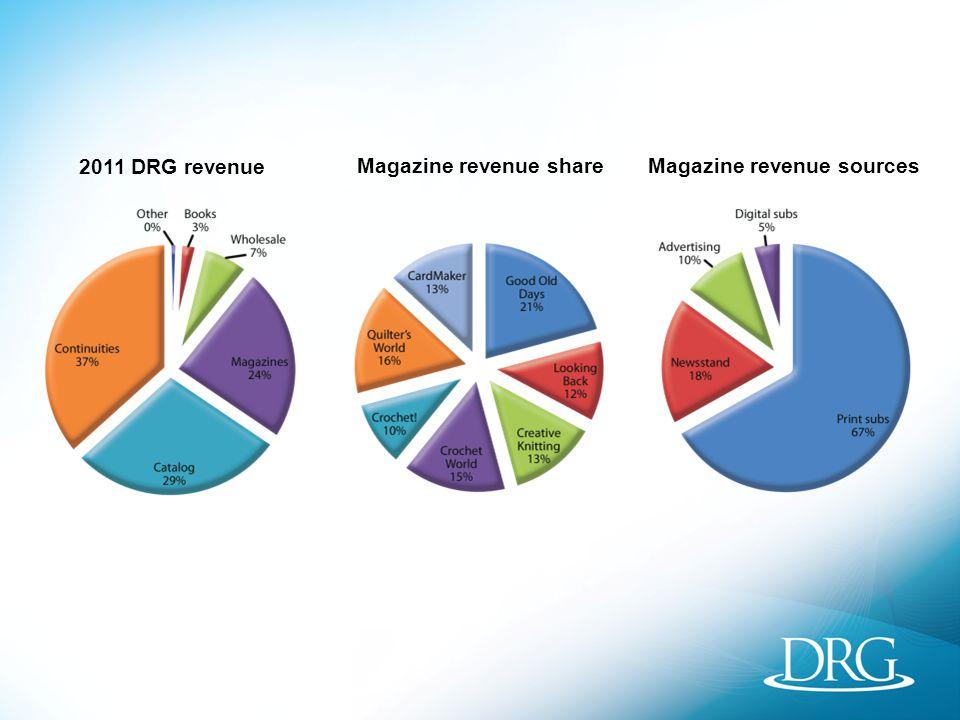 2011 DRG revenue Magazine revenue shareMagazine revenue sources