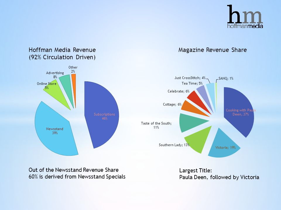 Hoffman Media Revenue (92% Circulation Driven) Magazine Revenue Share Largest Title: Paula Deen, followed by Victoria Out of the Newsstand Revenue Share 60% is derived from Newsstand Specials