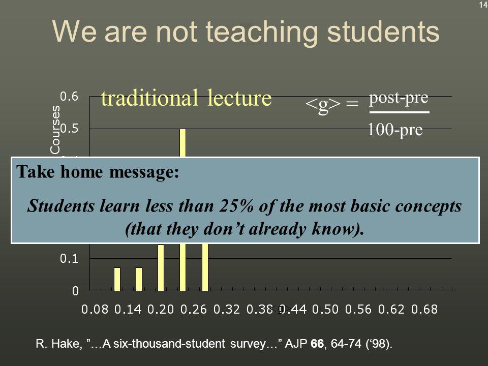 R. Hake, …A six-thousand-student survey… AJP 66, 64-74 ('98).