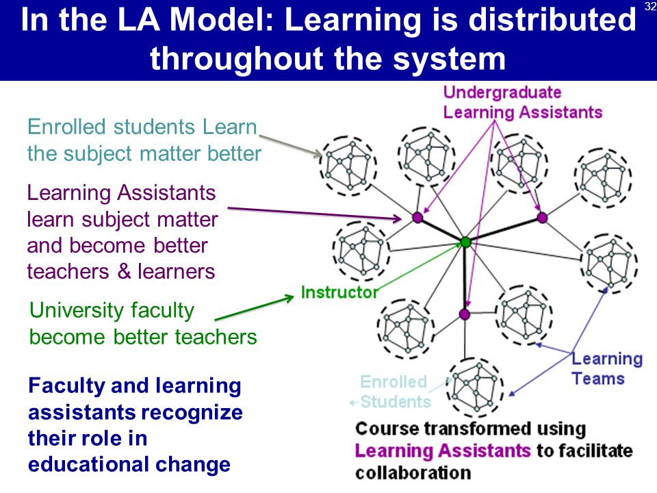 In the LA Model: Learning is distributed throughout the system Faculty and learning assistants recognize their role in educational change Enrolled students Learn the subject matter better Learning Assistants learn subject matter and become better teachers & learners University faculty become better teachers 32