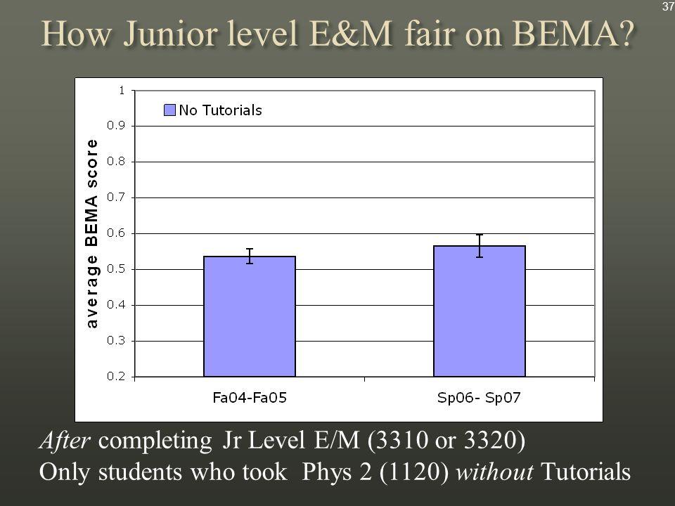 How Junior level E&M fair on BEMA.