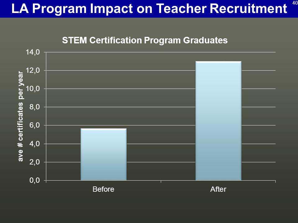 LA Program Impact on Teacher Recruitment 40