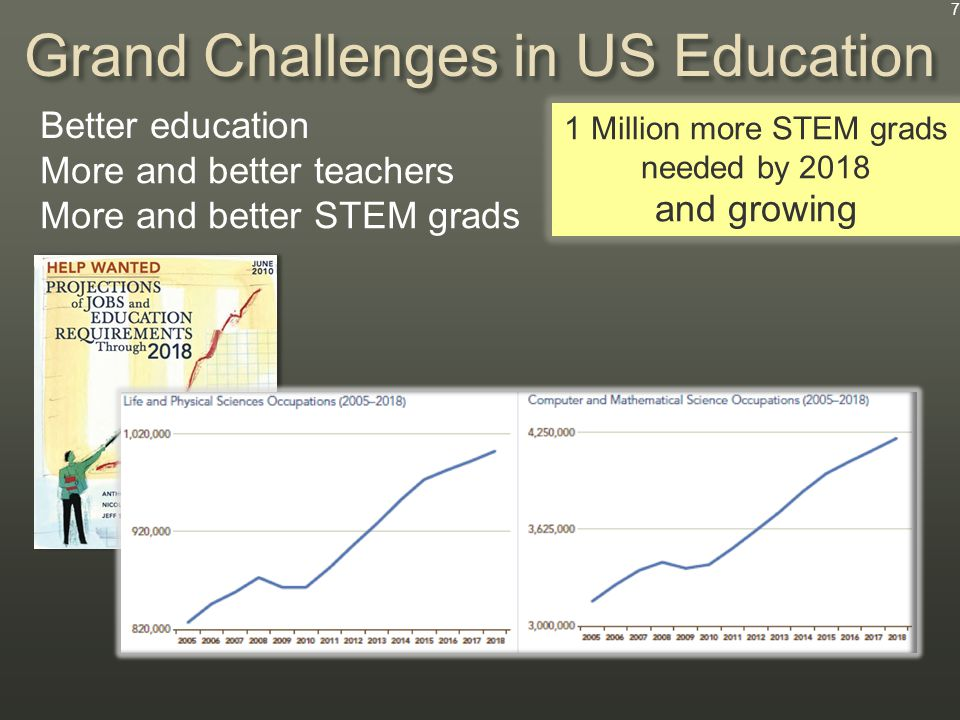 Better education More and better teachers More and better STEM grads Grand Challenges in US Education 1 Million more STEM grads needed by 2018 and growing 7