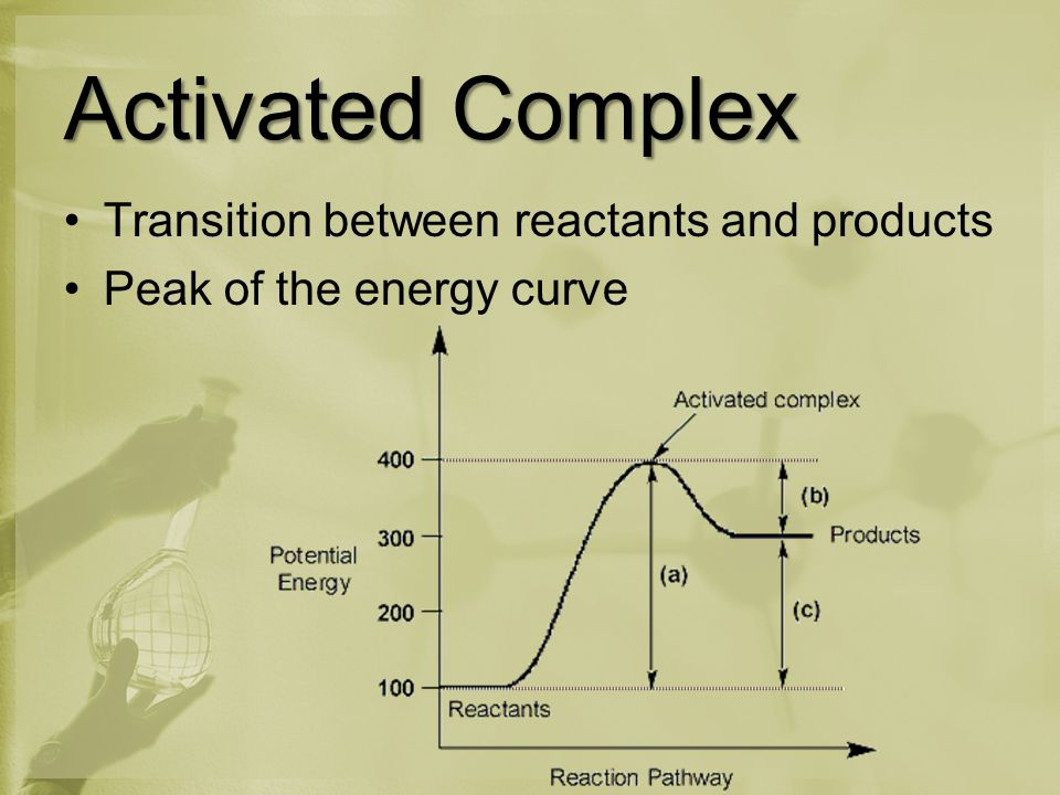 Activated Complex Transition between reactants and products Peak of the energy curve