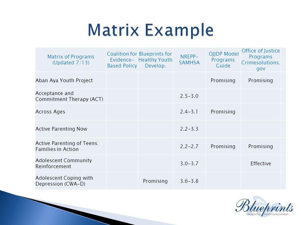 Matrix of Programs (Updated 7/13) Coalition for Evidence- Based Policy Blueprints for Healthy Youth Develop.