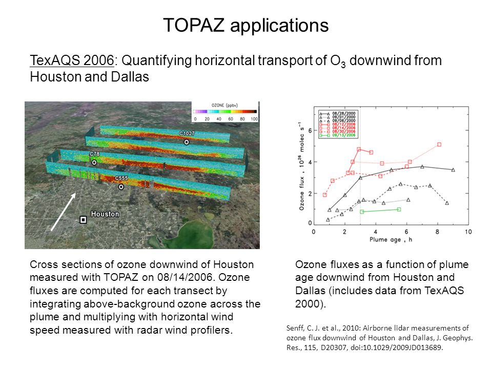 TOPAZ applications TexAQS 2006: Quantifying horizontal transport of O 3 downwind from Houston and Dallas Cross sections of ozone downwind of Houston measured with TOPAZ on 08/14/2006.