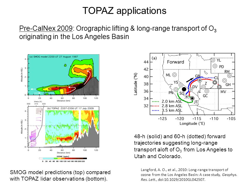 TOPAZ applications Pre-CalNex 2009: Orographic lifting & long-range transport of O 3 originating in the Los Angeles Basin SMOG model predictions (top) compared with TOPAZ lidar observations (bottom).