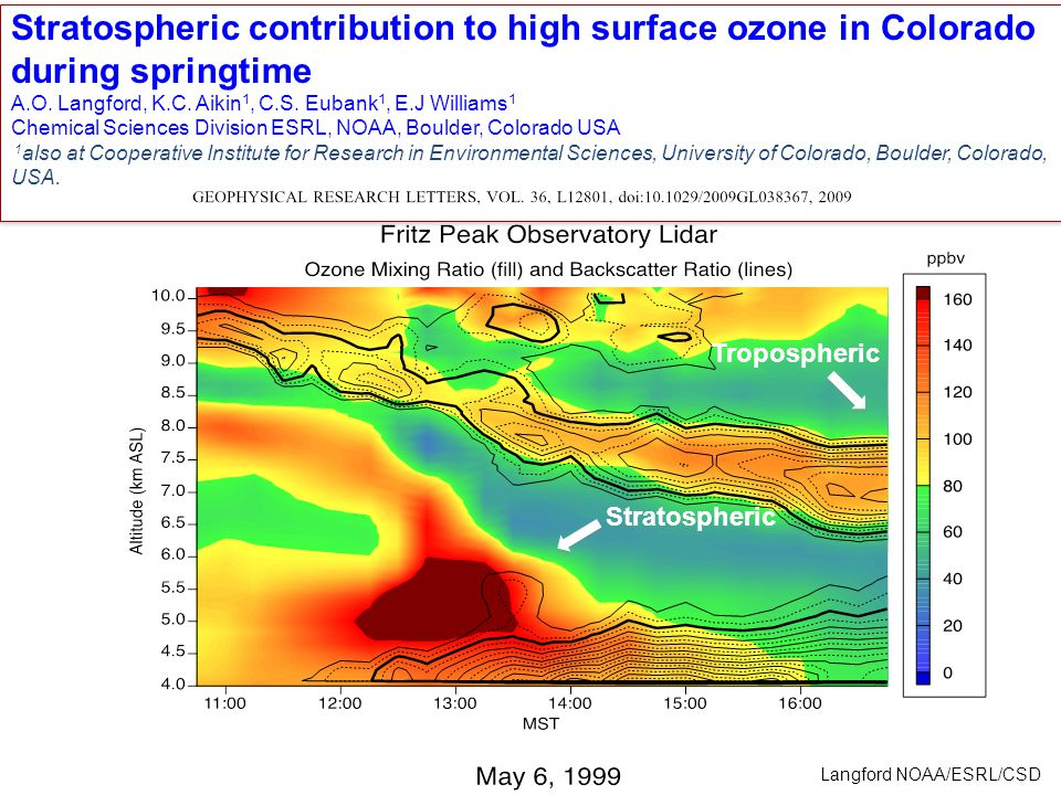 Stratospheric contribution to high surface ozone in Colorado during springtime A.O.