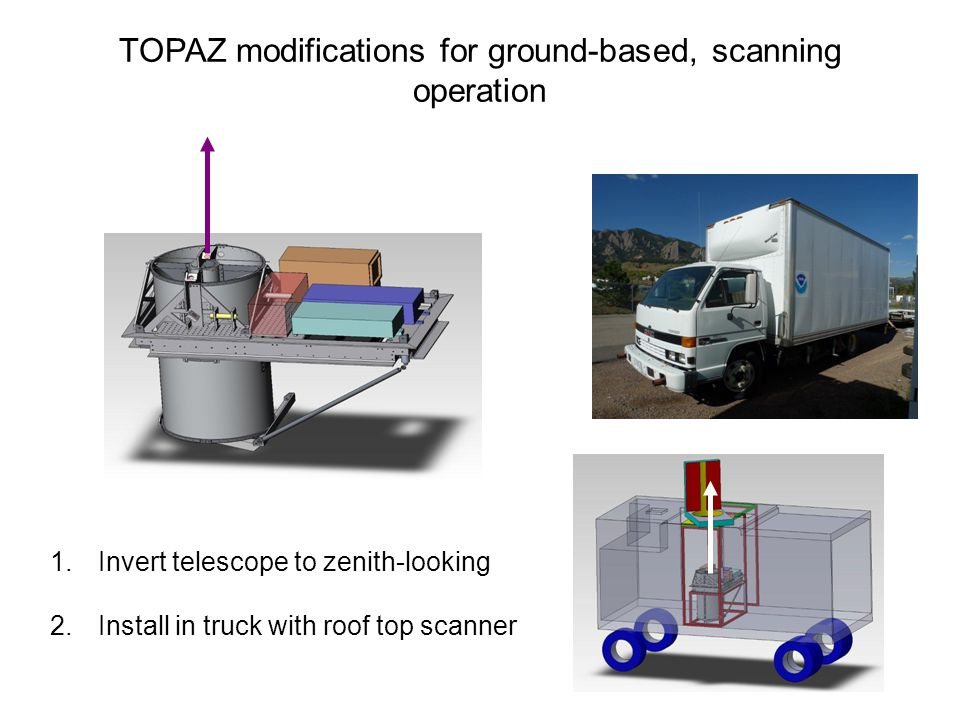 TOPAZ modifications for ground-based, scanning operation 1.Invert telescope to zenith-looking 2.Install in truck with roof top scanner