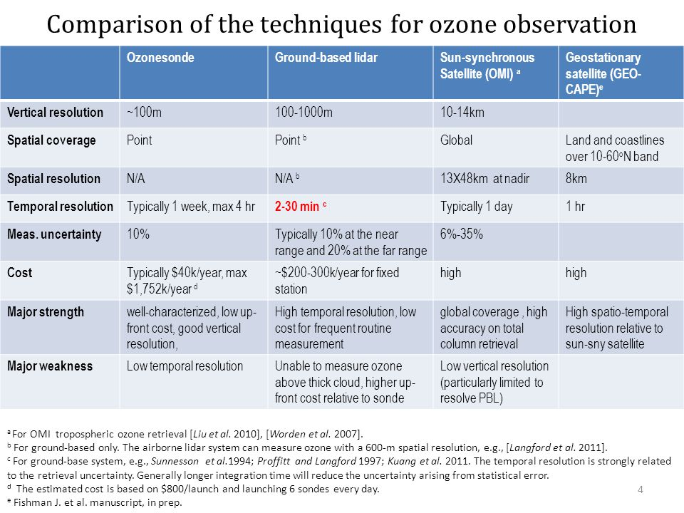 Comparison of the techniques for ozone observation a For OMI tropospheric ozone retrieval [Liu et al.