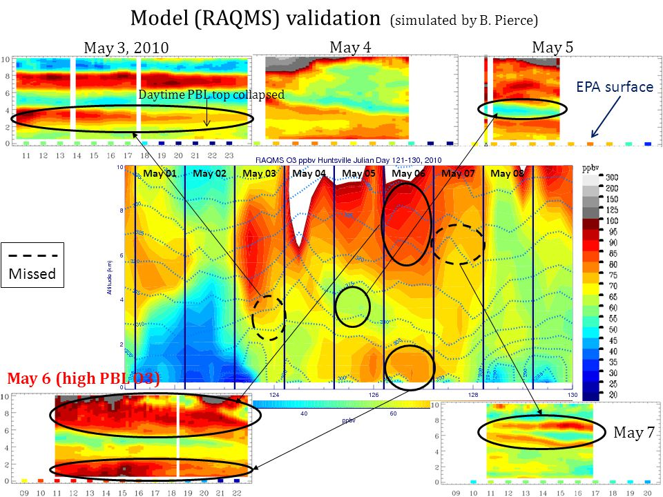 May 01May 02May 03May 04May 05May 06May 07May 08 May 3, 2010 Daytime PBL top collapsed Model (RAQMS) validation (simulated by B.