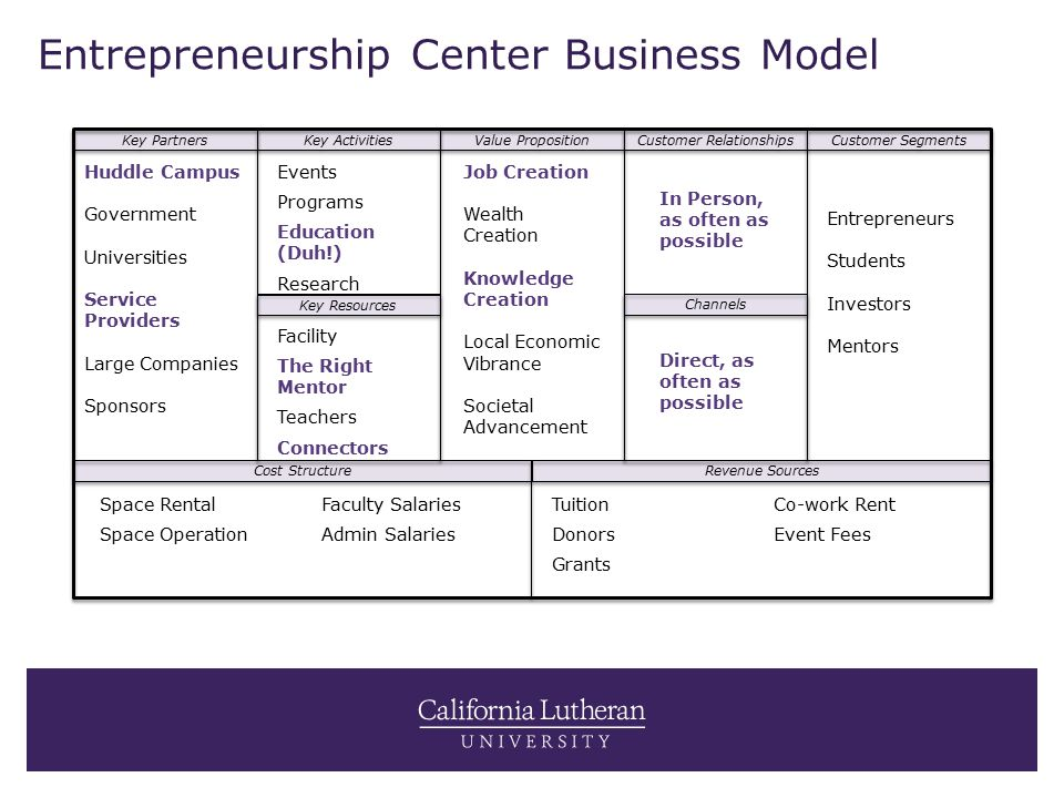 Entrepreneurship Center Business Model Value Proposition Customer Relationships Customer Segments Channels Key Resources Key Activities Key Partners Cost Structure Revenue Sources Huddle Campus Government Universities Service Providers Large Companies Sponsors Entrepreneurs Students Investors Mentors Events Programs Education (Duh!) Research Facility The Right Mentor Teachers Connectors In Person, as often as possible Direct, as often as possible Job Creation Wealth Creation Knowledge Creation Local Economic Vibrance Societal Advancement Tuition Donors Grants Co-work Rent Event Fees Space Rental Space Operation Faculty Salaries Admin Salaries
