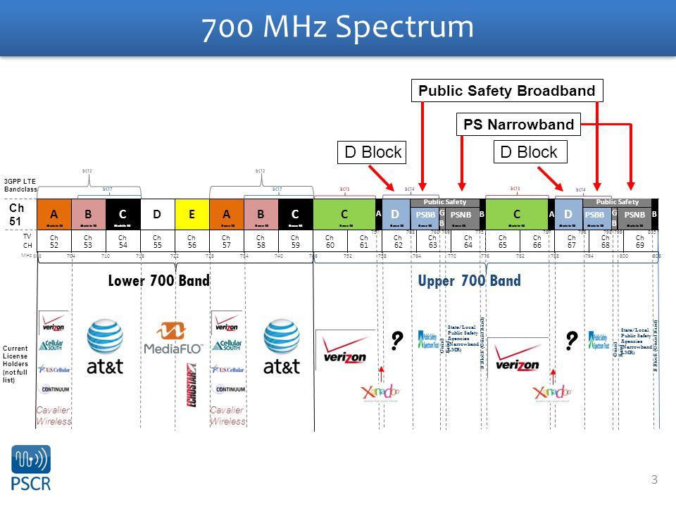 3 700 MHz Spectrum Lower 700 Band Upper 700 Band Cavalier Wireless ?? State/Local Public Safety Agencies (Narrowband LMR) Ch 51 D Block Public Safety