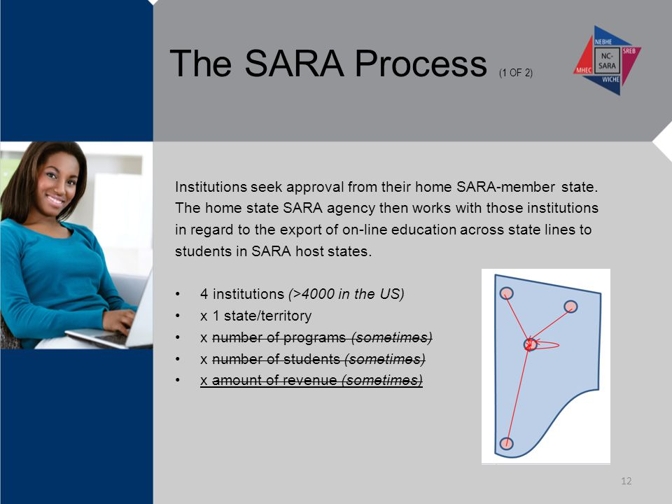 The SARA Process (1 OF 2) Institutions seek approval from their home SARA-member state.