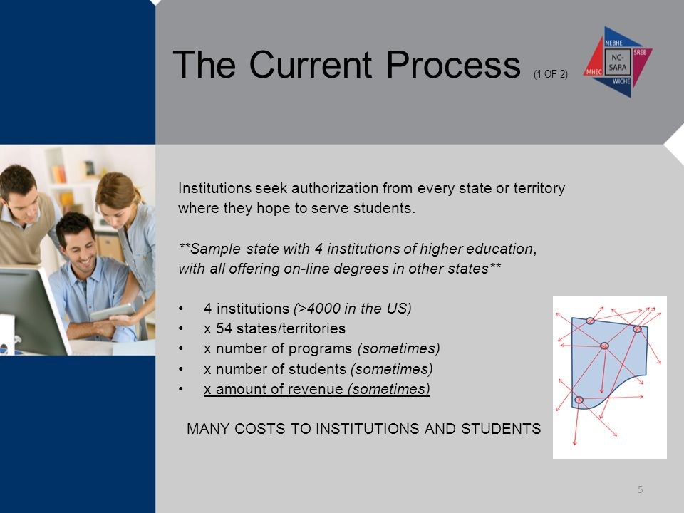 The Current Process (1 OF 2) Institutions seek authorization from every state or territory where they hope to serve students.