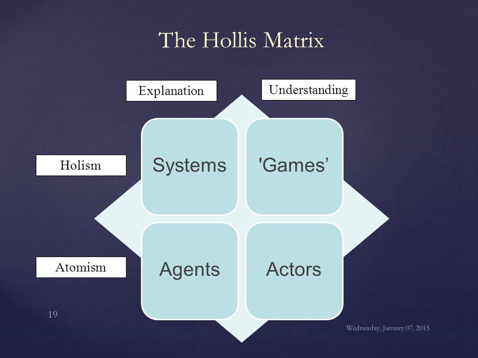 The Hollis Matrix Systems'Games' AgentsActors Holism Atomism Explanation Understanding Wednesday, January 07, 2015 19