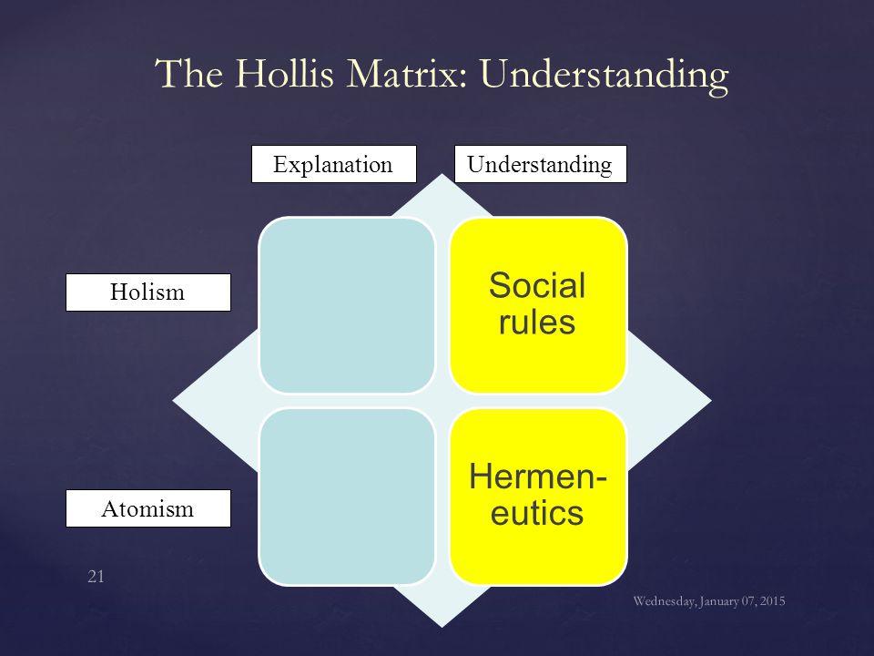 The Hollis Matrix: Understanding Social rules Hermen- eutics Holism Atomism ExplanationUnderstanding Wednesday, January 07, 2015 21