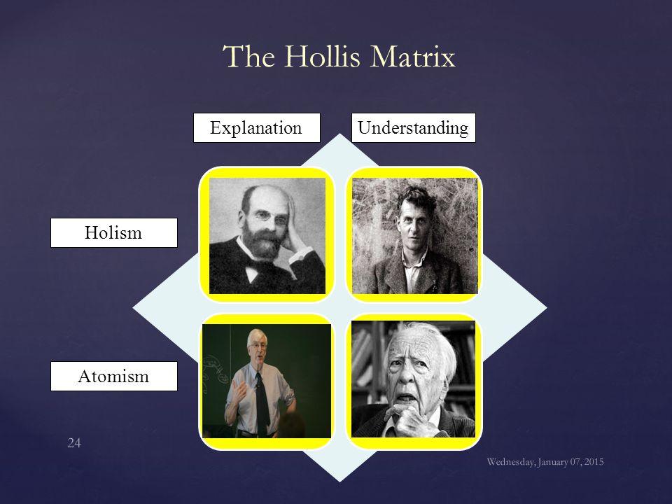 The Hollis Matrix Systems AgentsActors Holism Atomism ExplanationUnderstanding Wednesday, January 07, 2015 24