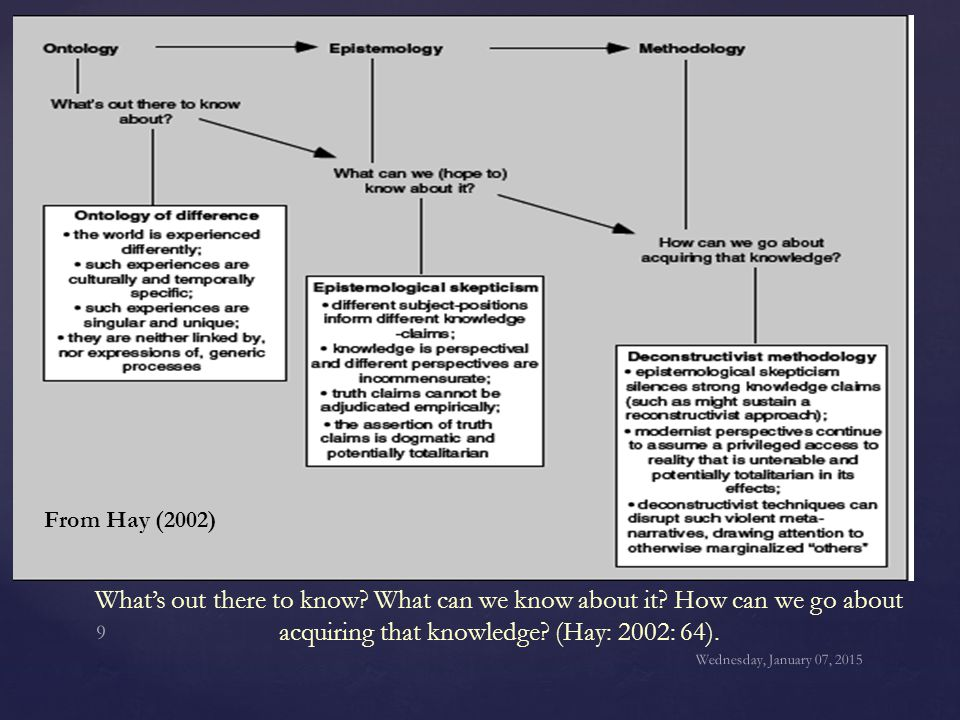 What's out there to know? What can we know about it? How can we go about acquiring that knowledge? (Hay: 2002: 64). Wednesday, January 07, 2015 9 From