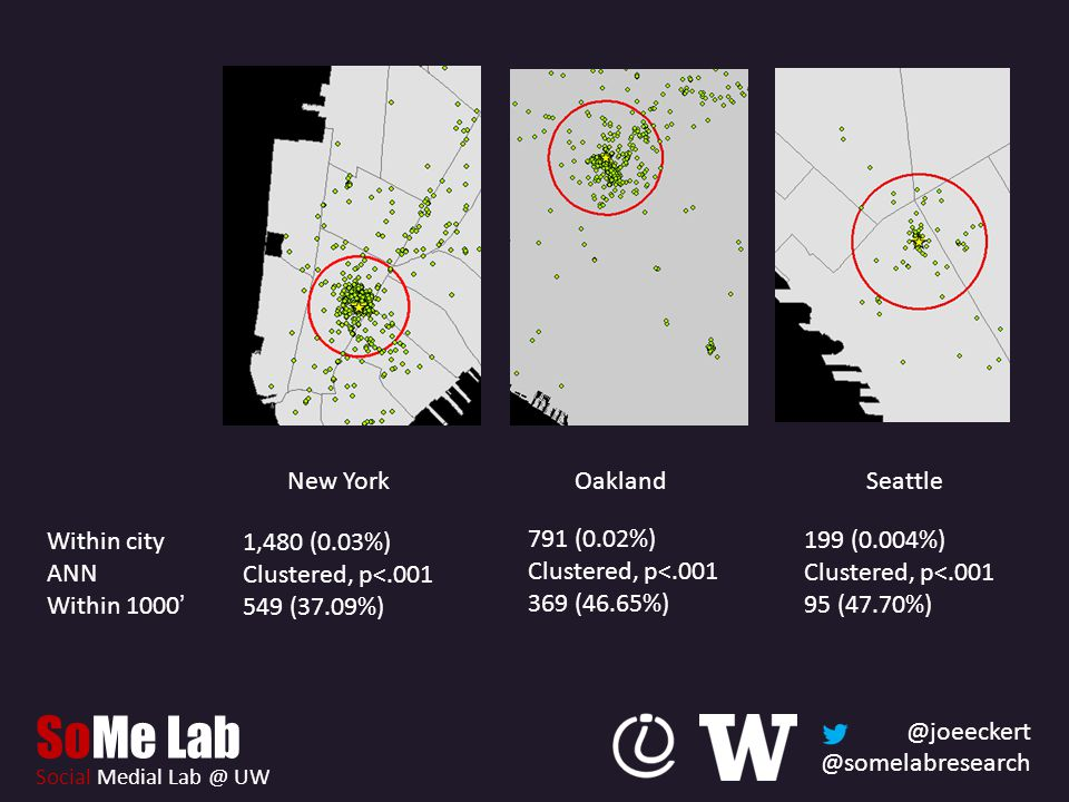 @joeeckert @somelabresearch SoMe Lab Social Medial Lab @ UW New YorkOaklandSeattle 1,480 (0.03%) Clustered, p<.001 549 (37.09%) 791 (0.02%) Clustered, p<.001 369 (46.65%) 199 (0.004%) Clustered, p<.001 95 (47.70%) Within city ANN Within 1000 '