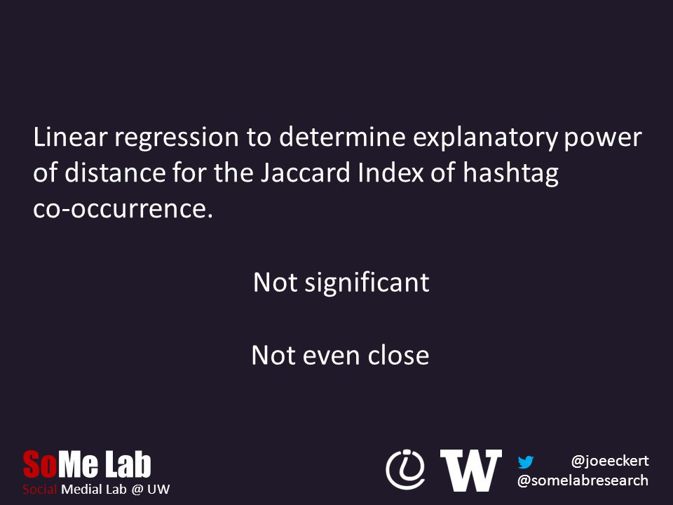 @joeeckert @somelabresearch SoMe Lab Social Medial Lab @ UW Not significant Linear regression to determine explanatory power of distance for the Jaccard Index of hashtag co-occurrence.