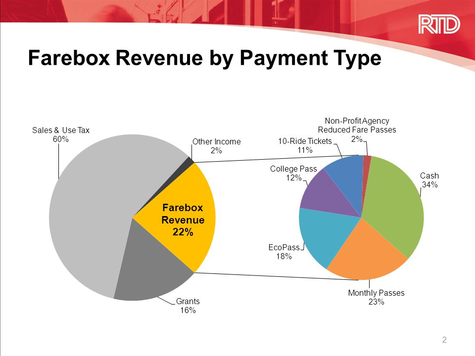 Farebox Revenue by Payment Type 2