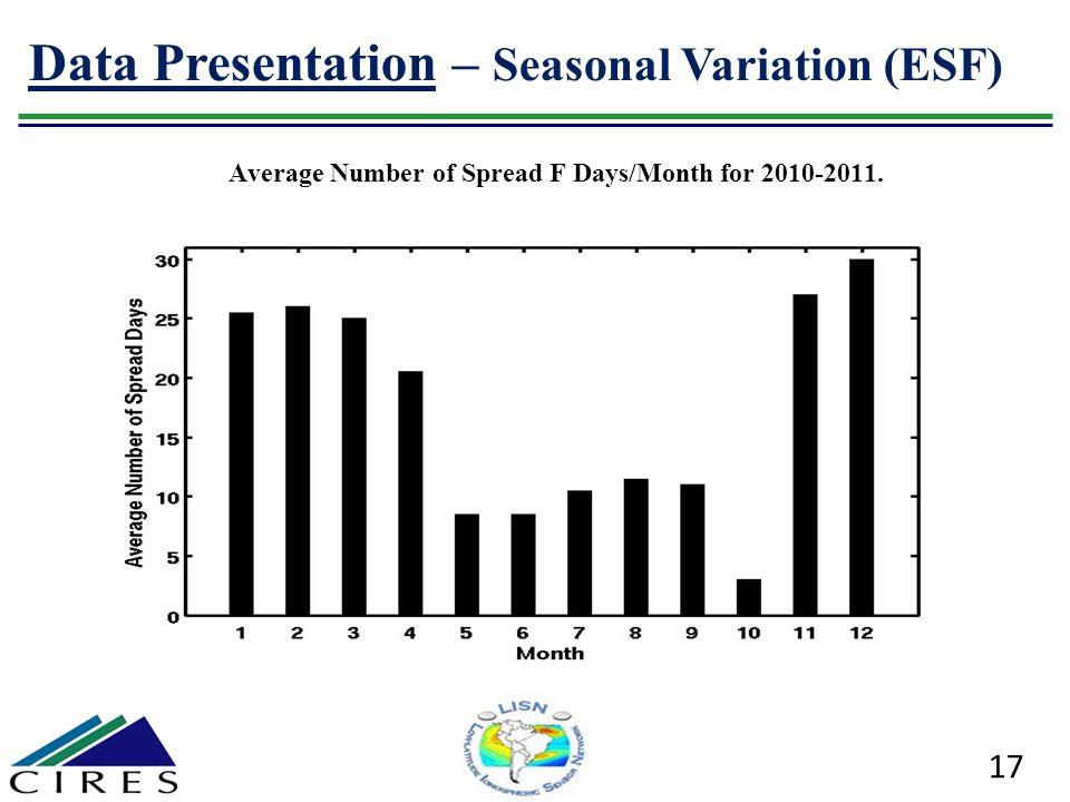 17 Data Presentation – Seasonal Variation (ESF) Average Number of Spread F Days/Month for 2010-2011.