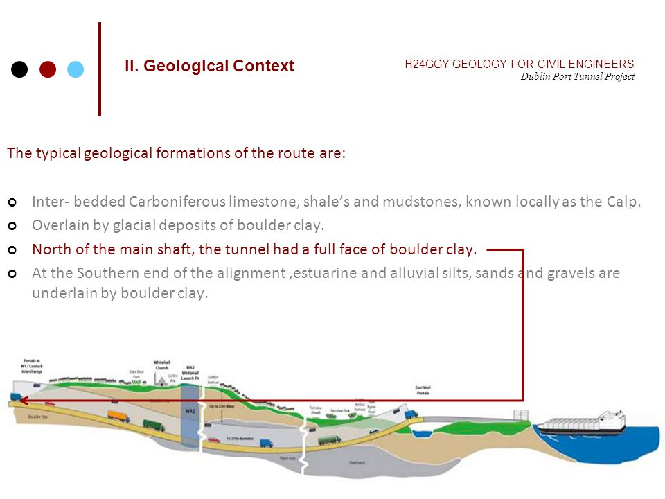 II. Geological Context H24GGY GEOLOGY FOR CIVIL ENGINEERS Dublin Port Tunnel Project The typical geological formations of the route are: Inter- bedded