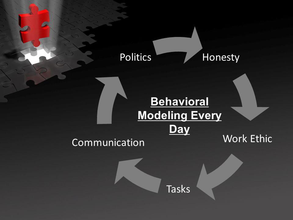 Honesty Work Ethic Tasks Communication Politics Behavioral Modeling Every Day