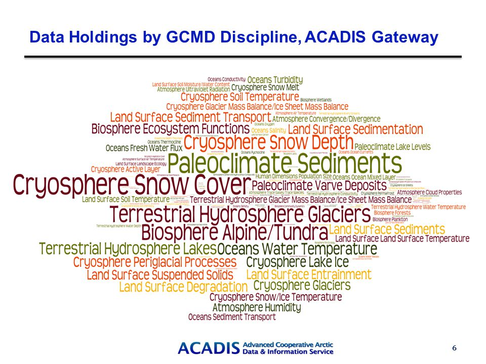 Data Holdings by GCMD Discipline, ACADIS Gateway 6