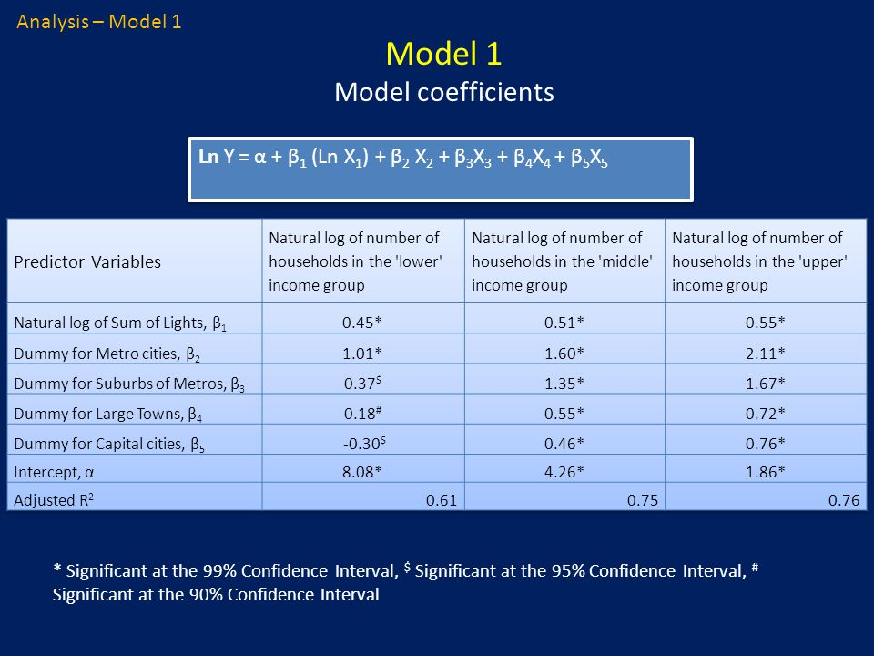Model 1 Model coefficients Ln Y = α + β 1 (Ln X 1 ) + β 2 X 2 + β 3 X 3 + β 4 X 4 + β 5 X 5 * Significant at the 99% Confidence Interval, $ Significant at the 95% Confidence Interval, # Significant at the 90% Confidence Interval Analysis – Model 1