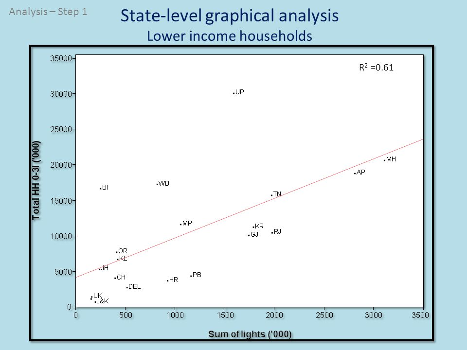 State-level graphical analysis Lower income households R 2 =0.61 Analysis – Step 1