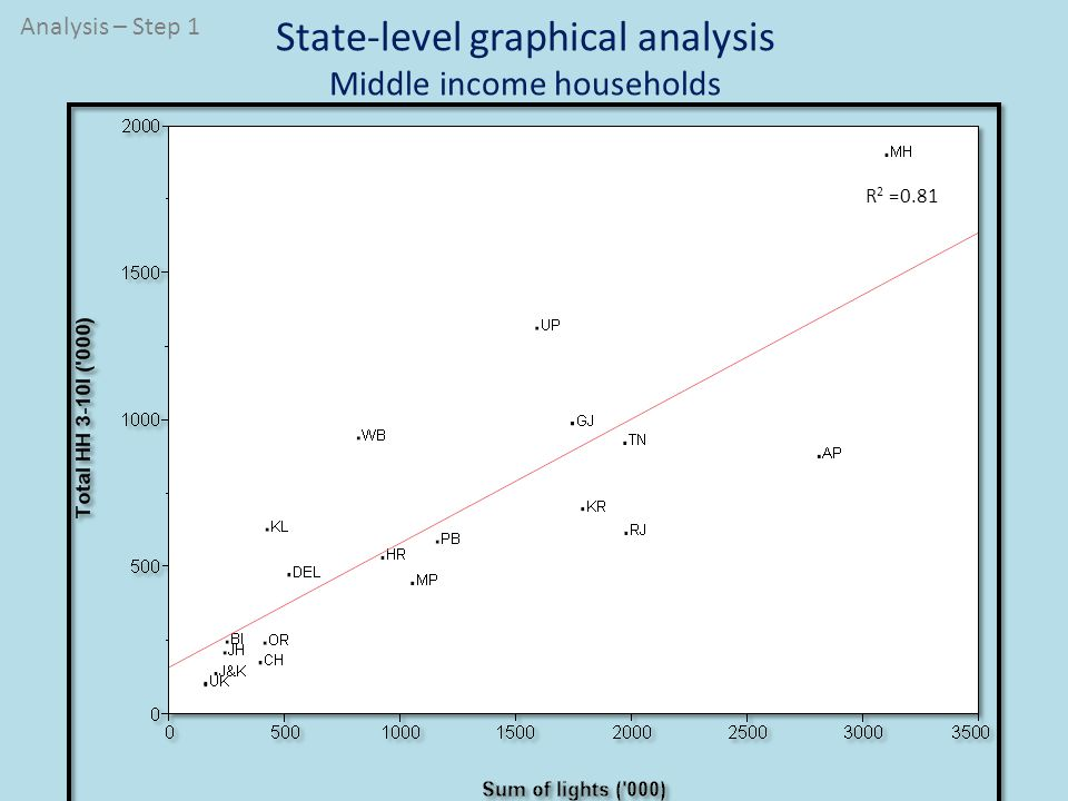 State-level graphical analysis Upper income households R 2 =0.77 Analysis – Step 1