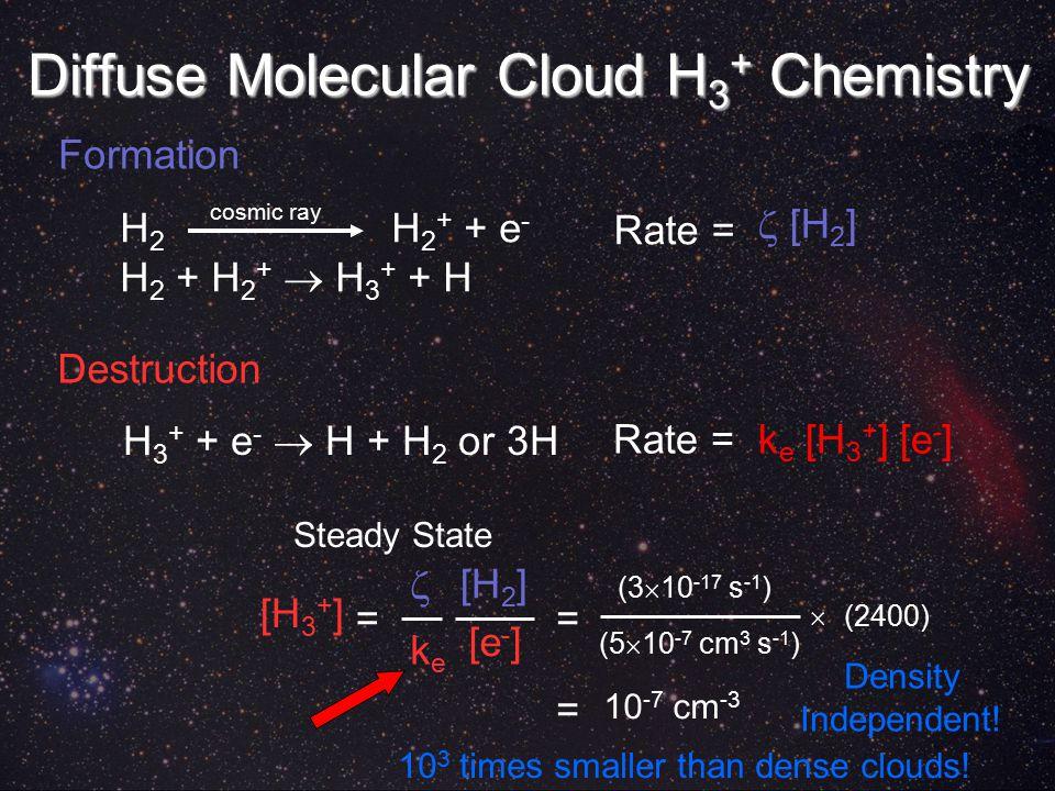 Rate = k e [H 3 + ] [e - ]  [H 2 ] Diffuse Molecular Cloud H 3 + Chemistry H 2 H 2 + + e - H 2 + H 2 +  H 3 + + H cosmic ray H 3 + + e -  H + H 2 or 3H Rate = Formation Destruction [H 3 + ]  = keke [e - ] Steady State [H 2 ] = (3  10 -17 s -1 ) (5  10 -7 cm 3 s -1 )  (2400) = 10 -7 cm -3 Density Independent.