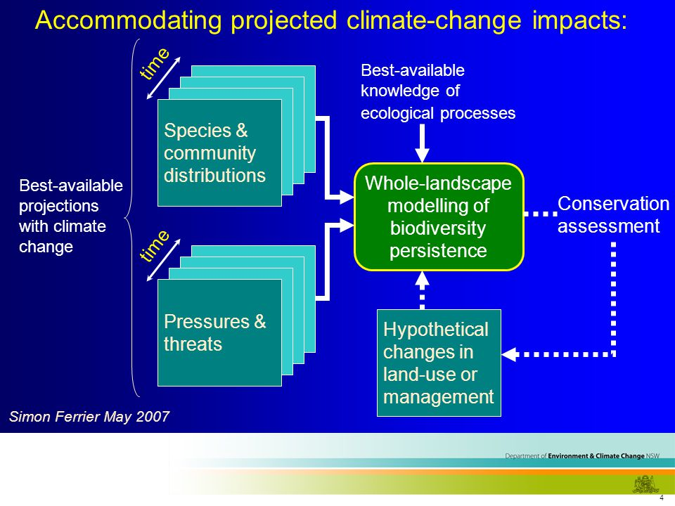4 Species & community distributions Hypothetical changes in land-use or management Whole-landscape modelling of biodiversity persistence Best-available knowledge of ecological processes Conservation assessment Species & community distributions Pressures & threats time Best-available projections with climate change Accommodating projected climate-change impacts: Simon Ferrier May 2007