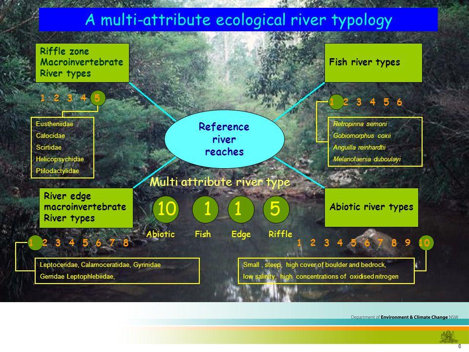 6 Abiotic river types Fish river types River edge macroinvertebrate River types Riffle zone Macroinvertebrate River types Reference river reaches A mu