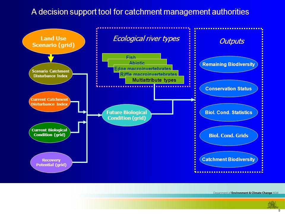 9 Land Use Scenario (grid) Remaining Biodiversity Conservation Status Biol. Cond. Statistics Biol. Cond. Grids Outputs Catchment Biodiversity Current