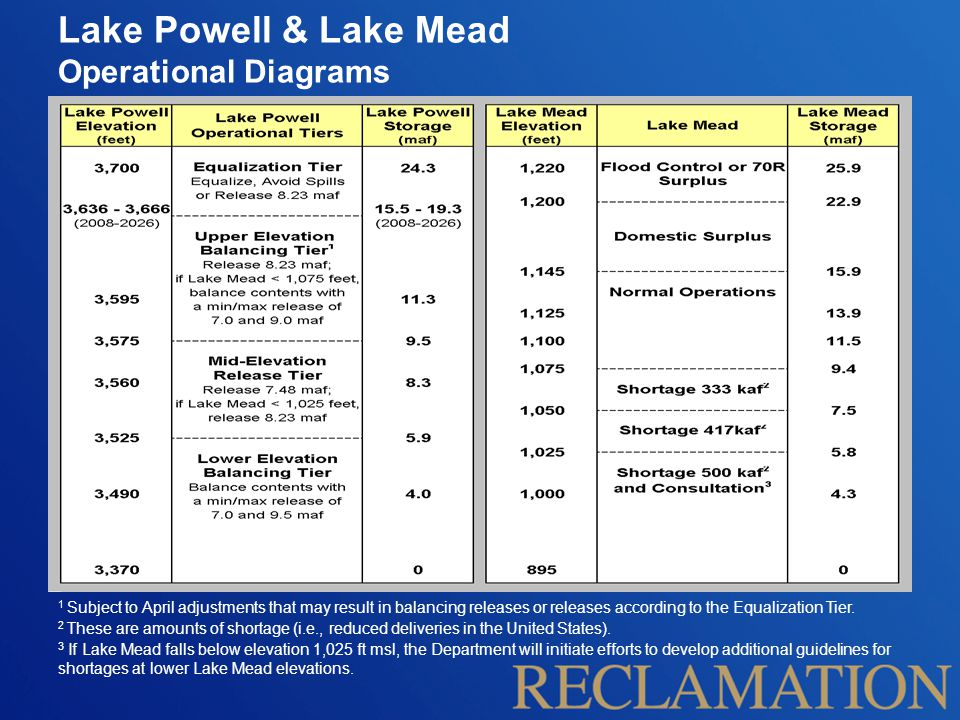 Lake Powell & Lake Mead Operational Diagrams 1 Subject to April adjustments that may result in balancing releases or releases according to the Equaliz