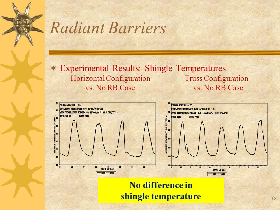 18 Radiant Barriers  Experimental Results: Shingle Temperatures Horizontal Configuration Truss Configuration vs.