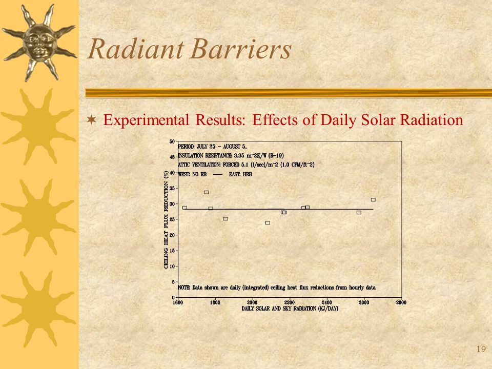 19 Radiant Barriers  Experimental Results: Effects of Daily Solar Radiation
