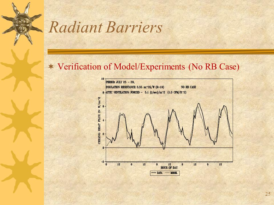 25 Radiant Barriers  Verification of Model/Experiments (No RB Case)