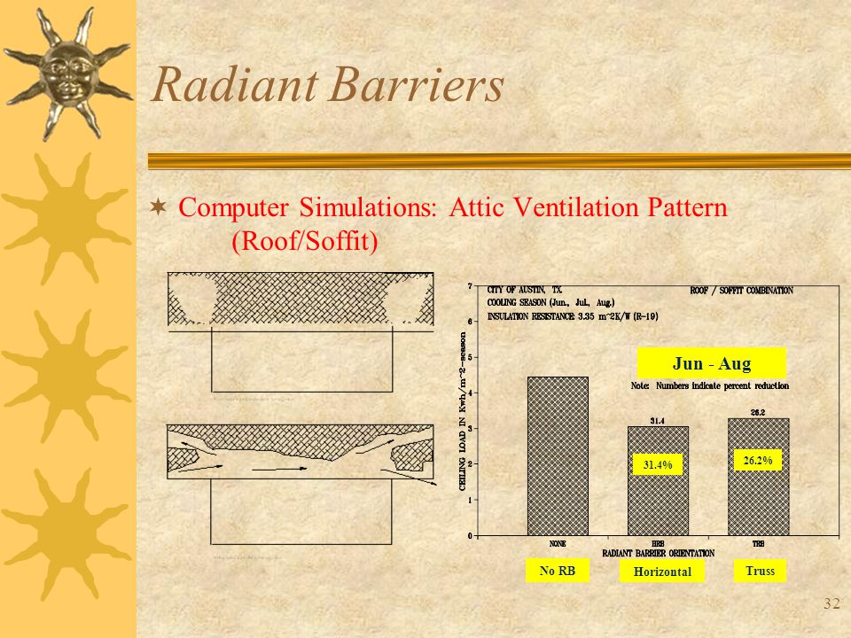 32 Radiant Barriers  Computer Simulations: Attic Ventilation Pattern (Roof/Soffit) Jun - Aug 31.4% 26.2% Horizontal Truss No RB