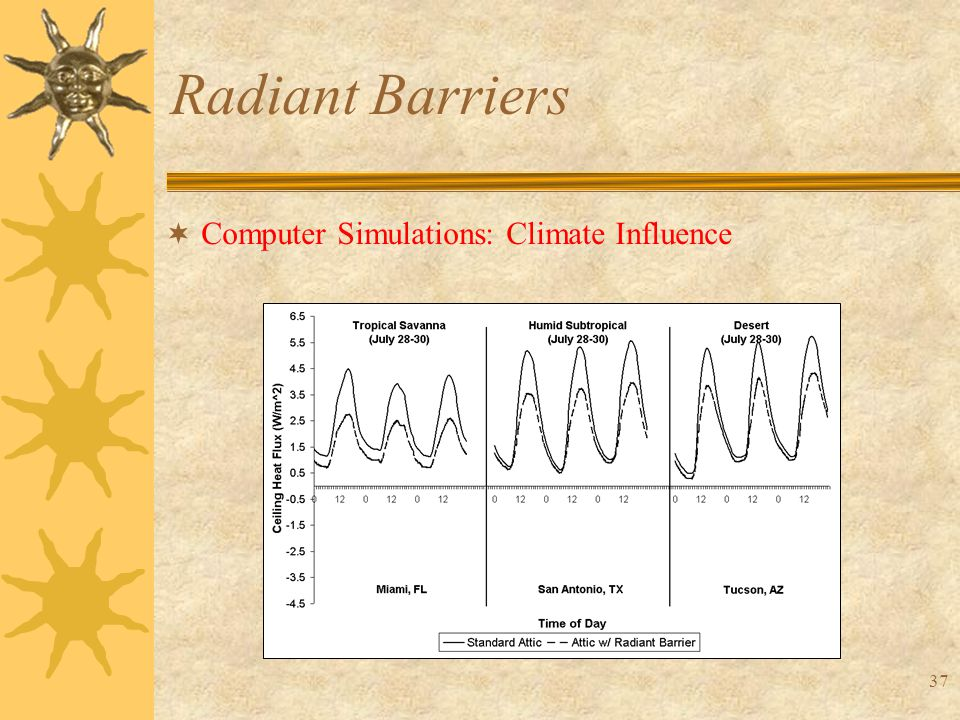 37 Radiant Barriers  Computer Simulations: Climate Influence