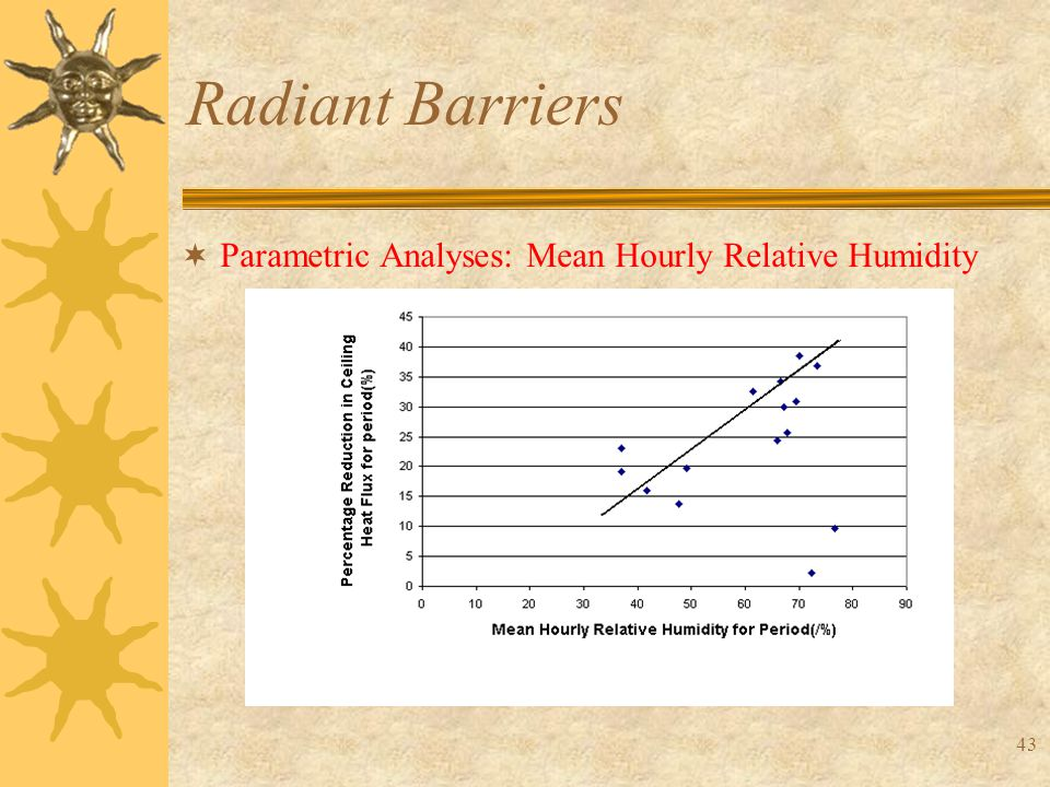 43 Radiant Barriers  Parametric Analyses: Mean Hourly Relative Humidity