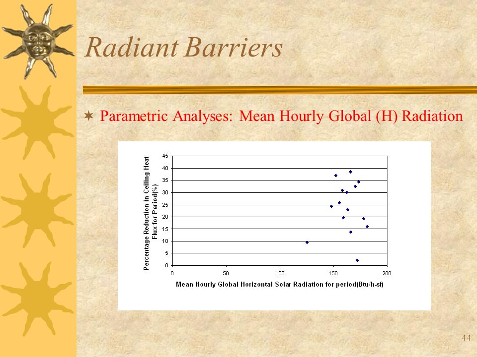44 Radiant Barriers  Parametric Analyses: Mean Hourly Global (H) Radiation