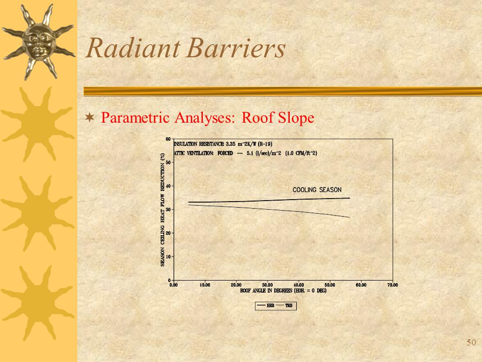 50 Radiant Barriers  Parametric Analyses: Roof Slope