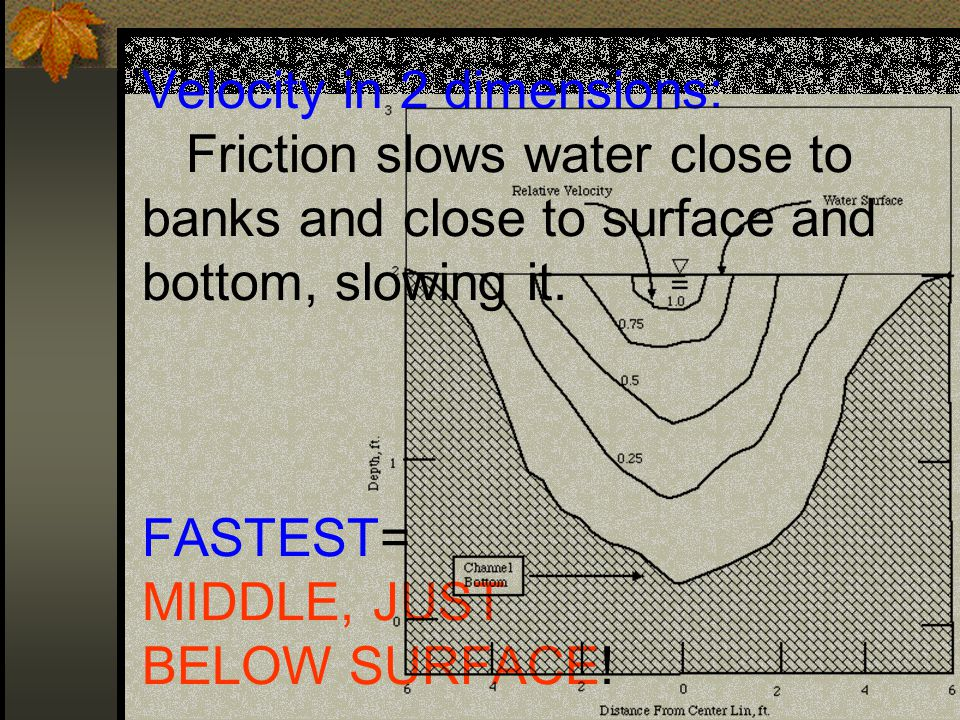 Velocity in 2 dimensions: Friction slows water close to banks and close to surface and bottom, slowing it.
