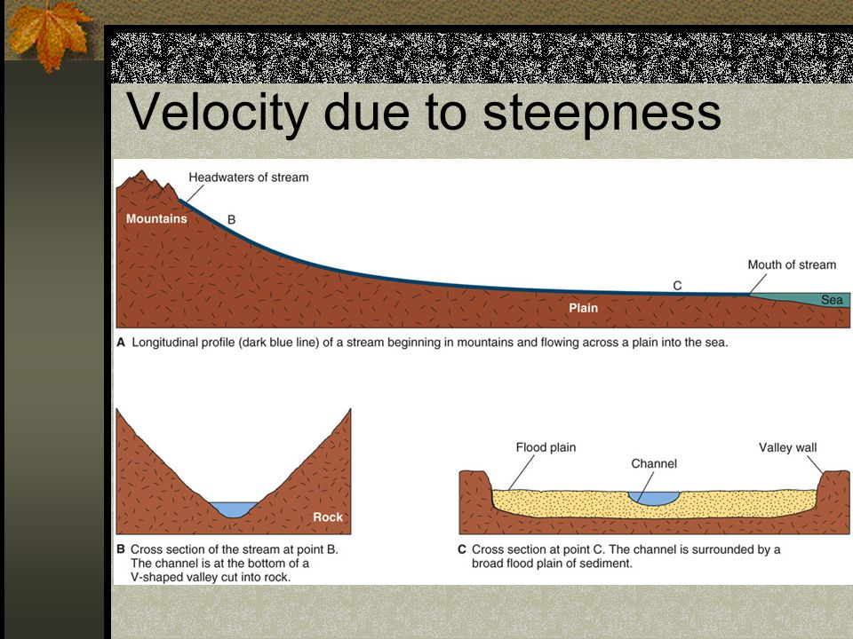 Velocity due to steepness