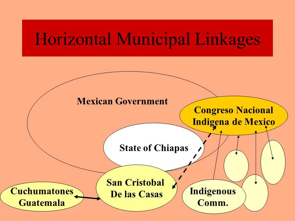 Horizontal Municipal Linkages Dushanbe, Tajikistan World Trade Organization State of Colorado US Government City of BoulderJalapa, Nicaragua